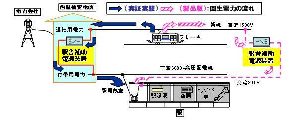 三菱電機、電車の回生電力で1日600kWhの節電に成功