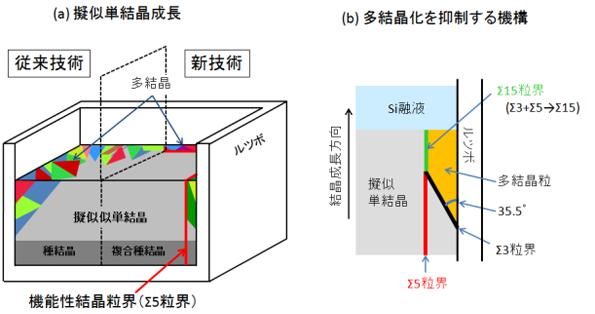 東北大、太陽電池に使う擬似単結晶シリコンの新しい育成法を開発