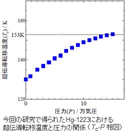 産総研など、高温超電導の記録更新(約-120℃)