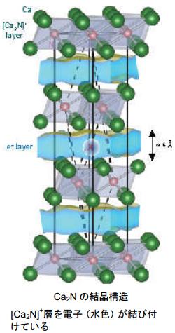 東工大、カルシウムと窒素からなる高伝導性の新電子化物を発見