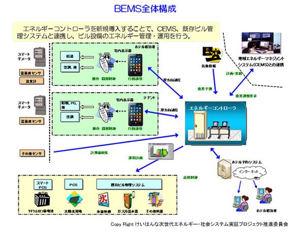 富士電機など、けいはんなホテルでビルエネルギーの最適化を実証
