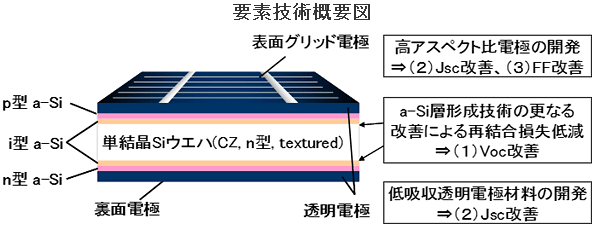 パナソニック、HIT(R)太陽電池で世界最高変換効率24.7%を研究レベルで達成