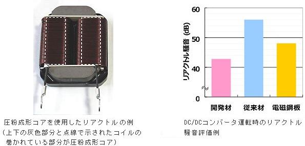 三菱マテリアル、省エネ家電用インバータを静音・高効率化するリアクトルコアを開発