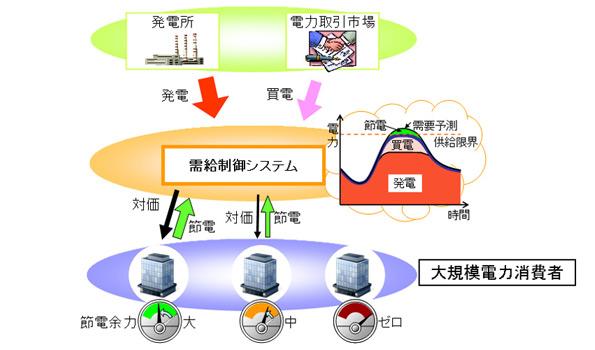 三菱電機、節電対価を最適化するデマンドレスポンス対応需給制御技術を開発