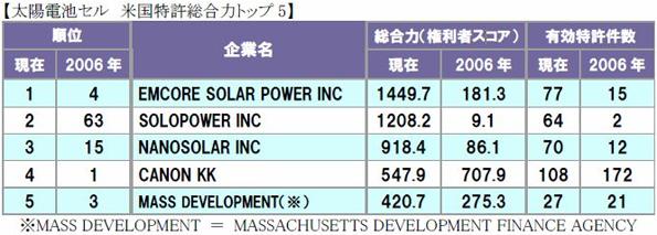 太陽電池セルの米国特許総合力ランキングが発表