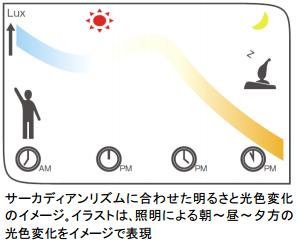 LEDで昼夜変化、入院患者向けの新照明システム