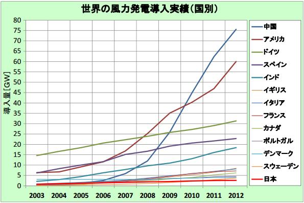 世界の風力発電導入量 1位は中国、日本は昨年に引き続き13位を維持