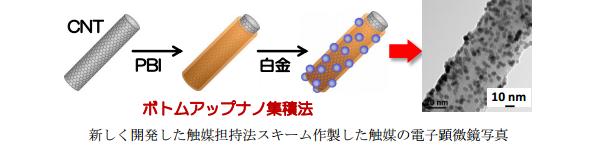 九州大、カーボンナノチューブの耐久性向上に成功 燃料電池を長寿命化