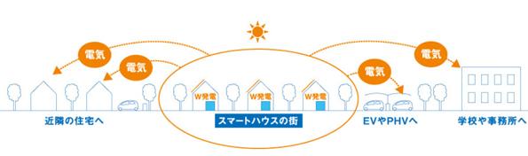 積水ハウス、宮城県で全棟ゼロエネルギー住宅の販売開始