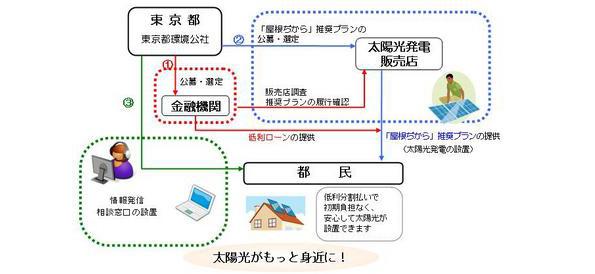 東京都、25年度は住宅用太陽光発電補助金の代わりに「屋根ぢから」プロジェクト