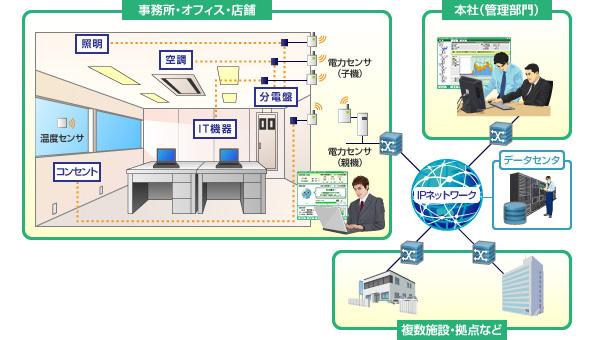 NECなど、コマツ本社に部門毎の消費電力「見える化」サービスを導入