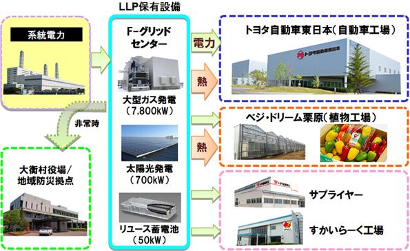 トヨタなど、宮城県でスマートコミュニティ事業、工業団地と地域でエネ利用を最適化