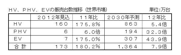 2030年エコカー世界市場を予測 HVは5.4倍、日本メーカーが主導権