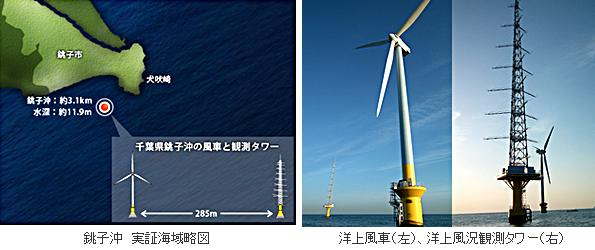 千葉県銚子沖の洋上風力発電、実証運転開始