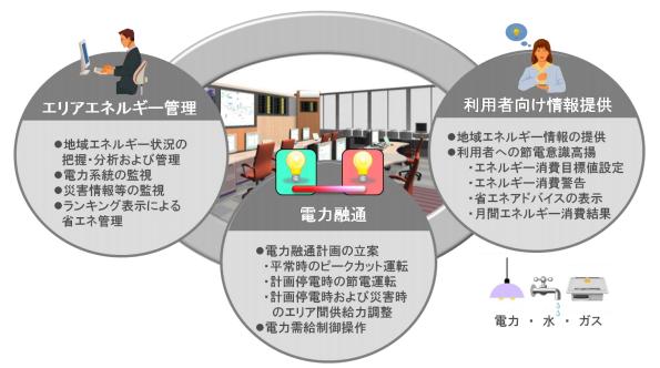 千葉県柏市に国内最大級3.8MWhの蓄電システム 日立、地域EMSの提供開始