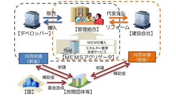 SII、スマートマンション化促進事業でMEMSに補助金 アグリゲータを募集