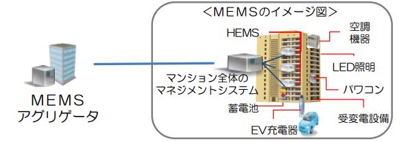 マンション等のエネルギー管理サービスを取り扱うMEMSアグリゲータが選定