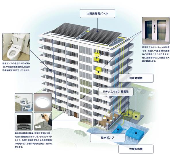 太陽光、発電機、蓄電池を組み合わせたマンション向け非常用電源システム登場