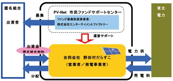 復興を支援、岩手県野田村で太陽光発電の市民ファンド募集