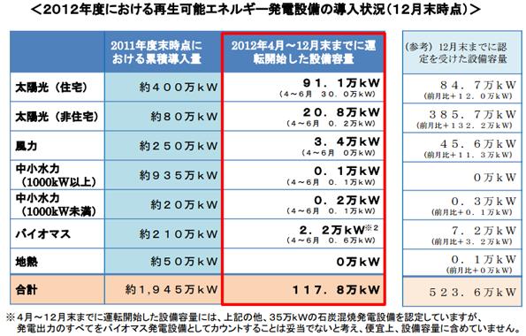 昨年末時点での再エネ導入量は117.8万kW 速報値より減る