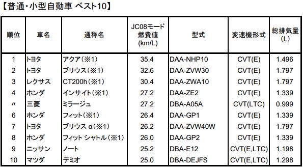 平成24年「燃費の良い乗用車ベスト10」 1位はトヨタ「アクア」