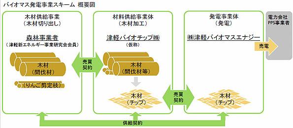 青森県津軽で森林間伐材を原料とする木質バイオマス発電事業