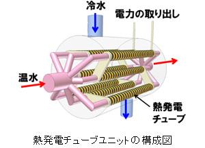 パナソニック、京都市ごみ焼却施設の排熱を利用、「熱発電チューブ」の発電検証