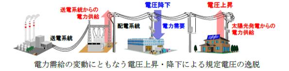日立、スマートグリッド向けに系統電圧安定化技術を新開発