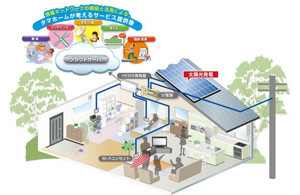タマホーム、HEMS住宅を全棟標準仕様に 日本IBMがシステムを支援
