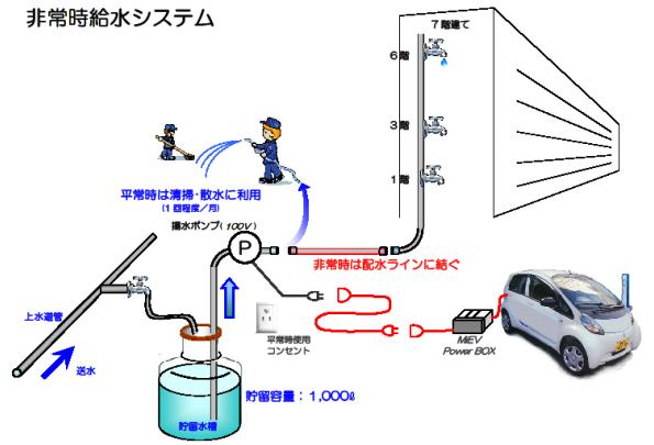 横浜のマンションでEVシェアリング、非常時は給水システムの電源に
