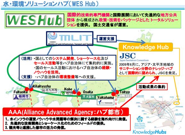 水インフラの国際展開で自治体が連携開始 東京都や大阪市など