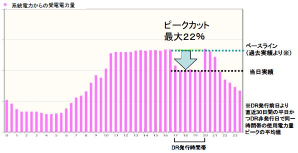 横浜でビルのデマンドレスポンス、最大22%節電を達成