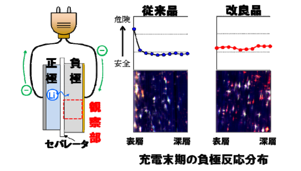 日立マクセル、エネルギー密度1.6倍の高性能リチウムイオン電池を開発