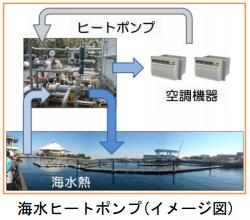 横浜市、八景島シーパラダイスで海水熱を利用し空調2割省エネ 災害対策も