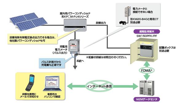 オムロン、太陽光発電システム遠隔監視サービスの簡易版を発表