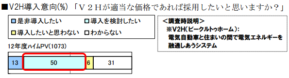 V2H(Vehicle to Home)に対する意識