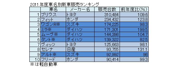 2012年度新車販売、「アクア」が初トップ、トヨタHV1、2位