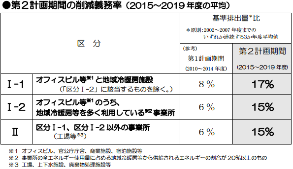東京都の排出量削減義務率、15%~17%に 2015年度から適用