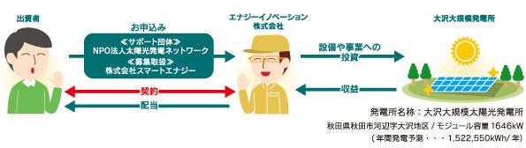 秋田県で市民参加型メガソーラーファンド募集 配当は県産品