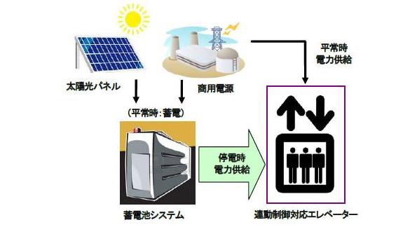 日立、停電時に蓄電システムと連動し低速での運転を行うエレベーターを開発