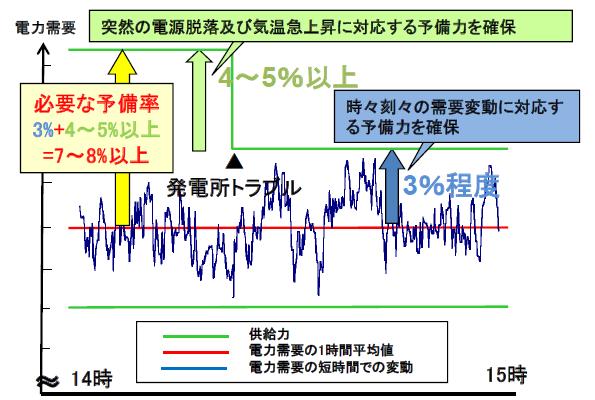 今夏の需給見通し、供給予備率は最低ライン3%を確保 関電・九電は懸念も