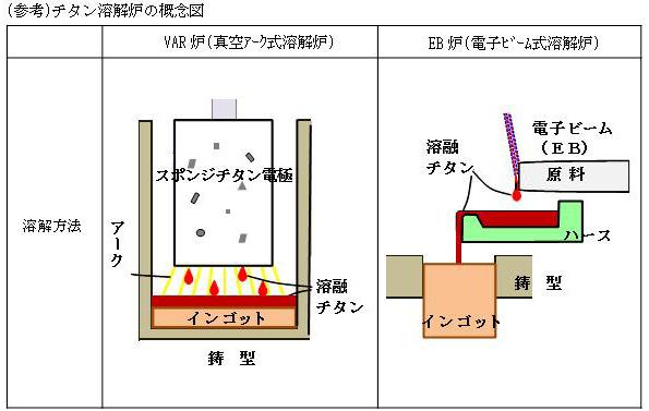 新日鐵住金、新潟県の新型炉でチタンスクラップもリサイクル可能に