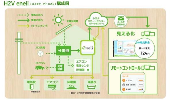 トヨタ、家庭の節電を支援するシステム「H2V eneli」を開発