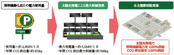 三井のリパーク、名古屋駅前でも太陽光発電で看板・照明の電力を100%供給