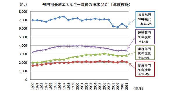 2011年度電力消費量は前年度比-6.2%、震災による生産減で