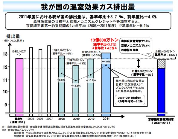 2011年度の温室効果ガス排出量は前年比4%増