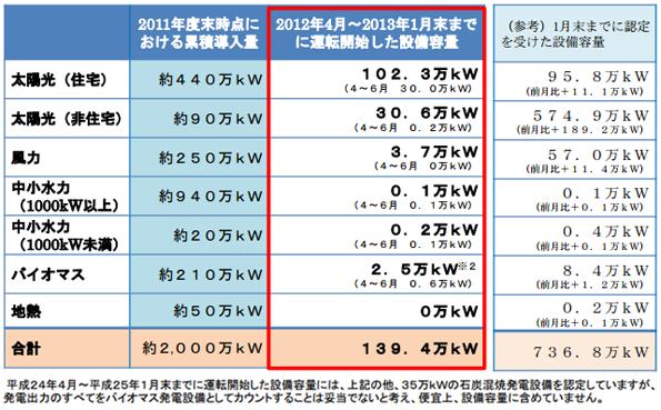 非住宅用太陽光、1月だけで189.2万kWを設備認定