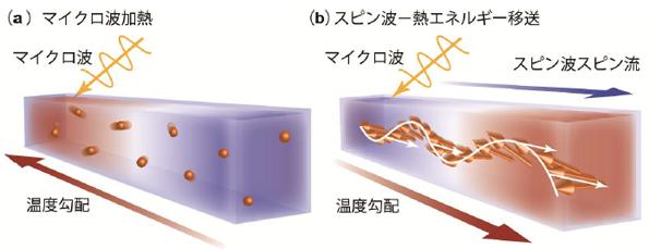 磁気の波で熱を移動させる新技術 電子機器などの省エネ化に期待