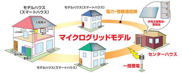 埼玉県越谷市駅前に全国初のマイクログリッドモデル住宅展示場