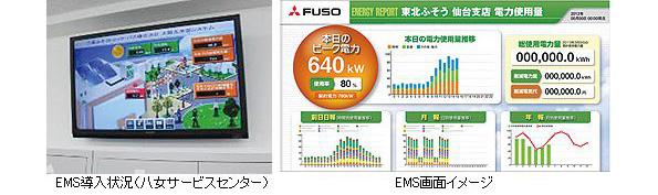 三菱ふそうトラック・バス、全国の店舗にLEDとエネルギー管理システムを導入